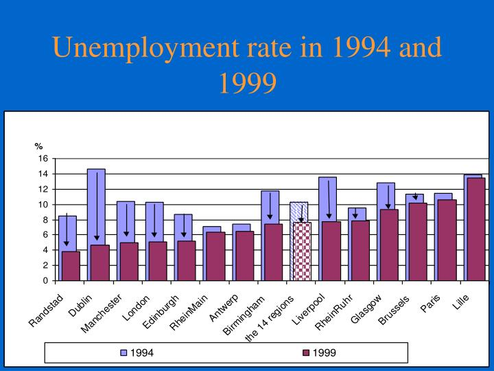Unemployment rate in 1994 and 1999