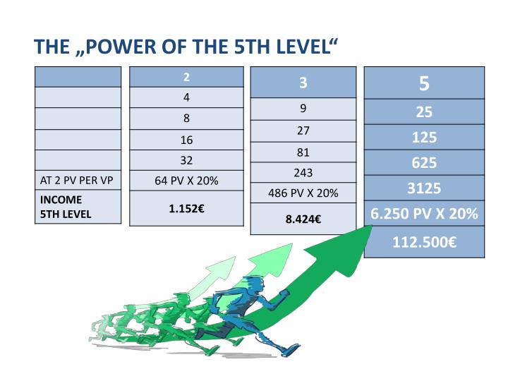 "THE ""POWER OF THE 5TH LEVEL"""