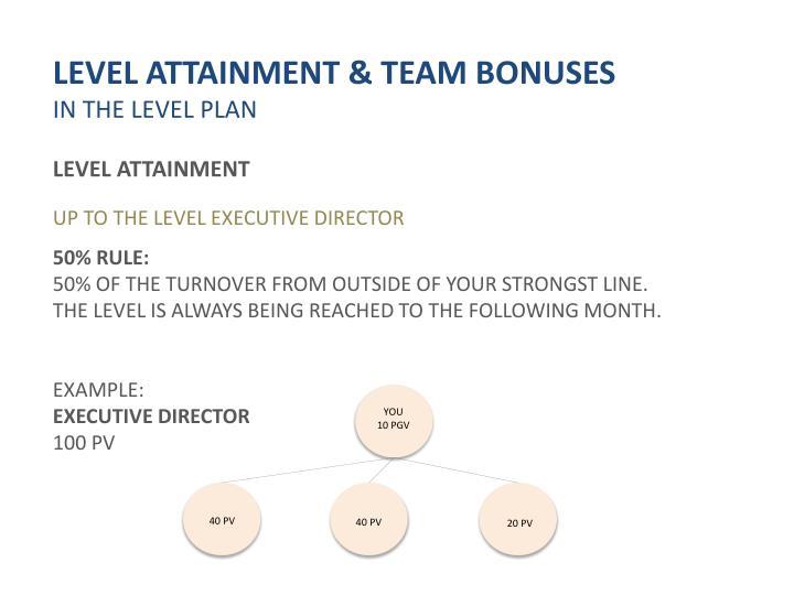 LEVEL ATTAINMENT & TEAM BONUSES