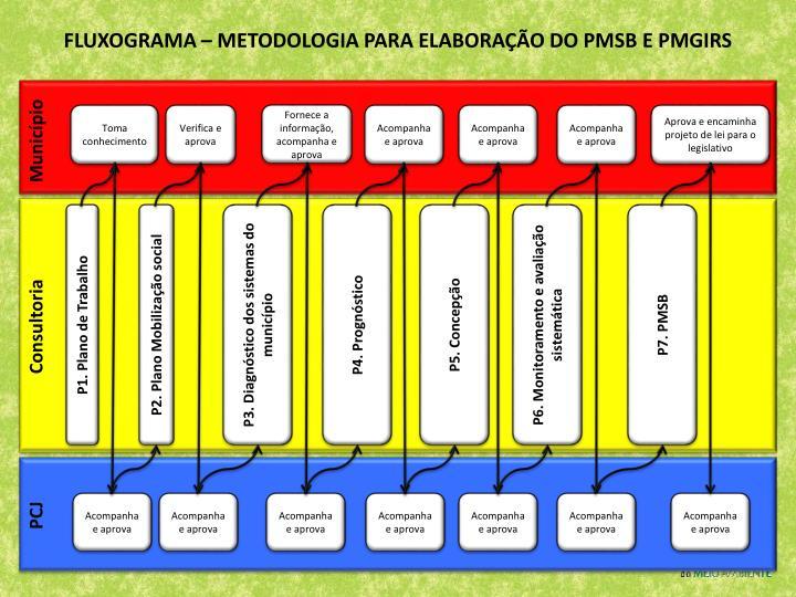 FLUXOGRAMA – METODOLOGIA PARA ELABORAÇÃO DO PMSB E PMGIRS