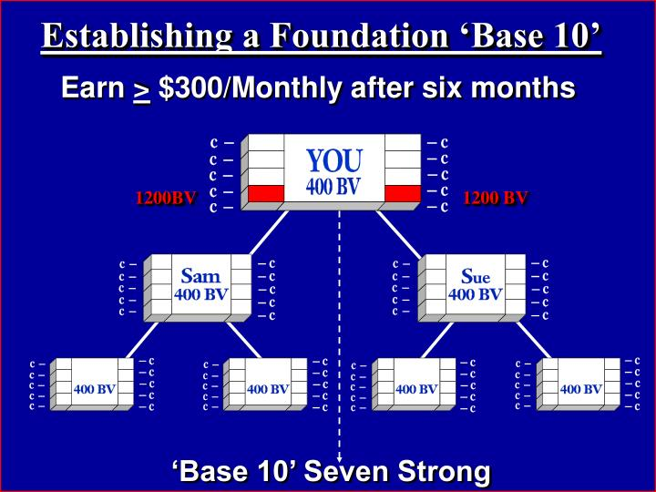 Establishing a Foundation 'Base 10'