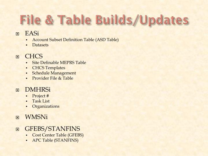File & Table Builds/Updates