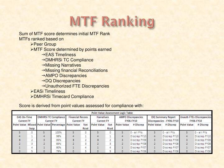 MTF Ranking