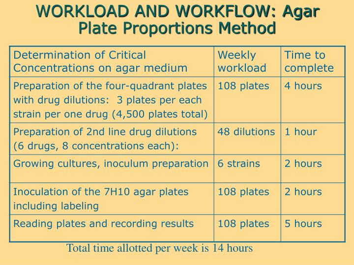 WORKLOAD AND WORKFLOW: Agar Plate Proportions Method
