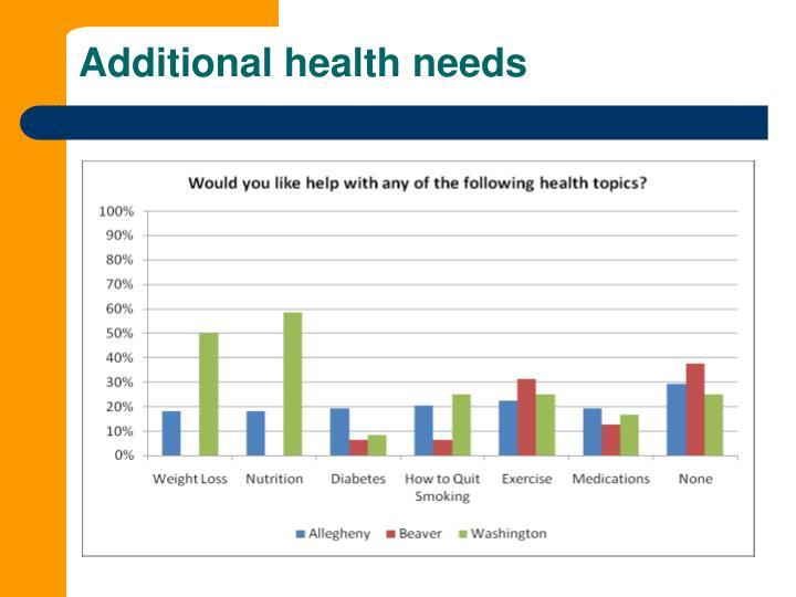 Additional health needs