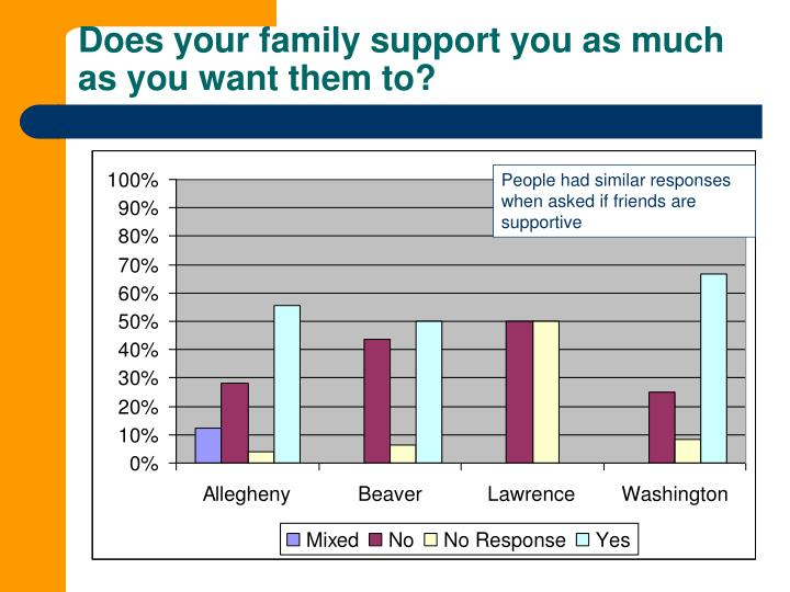 Does your family support you as much as you want them to?