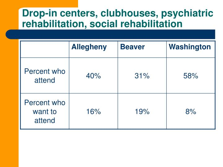 Drop-in centers, clubhouses, psychiatric rehabilitation, social rehabilitation