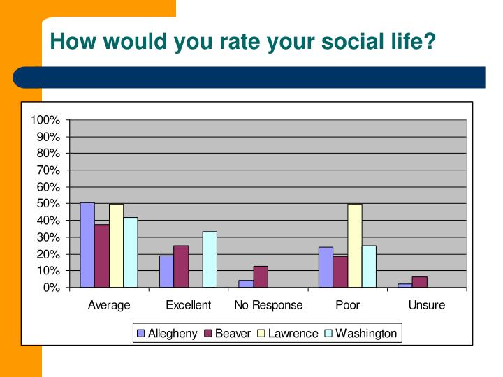 How would you rate your social life?