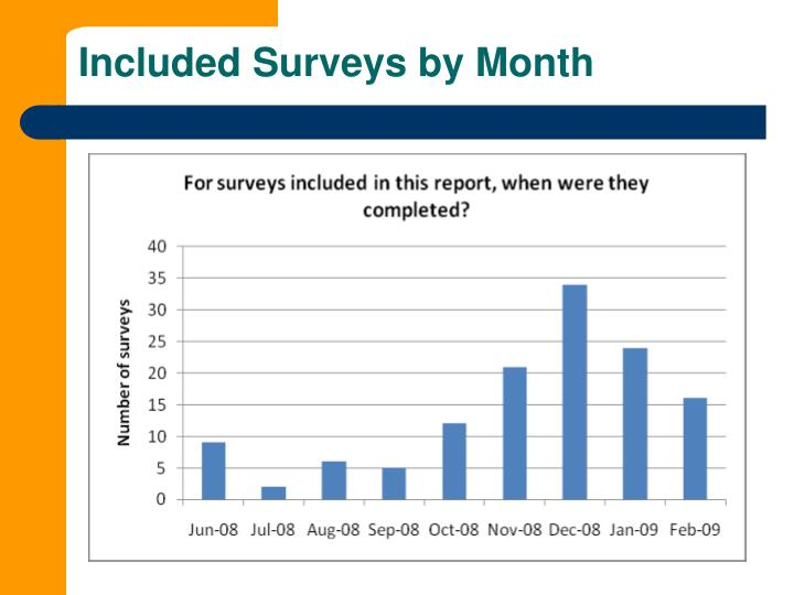 Included Surveys by Month