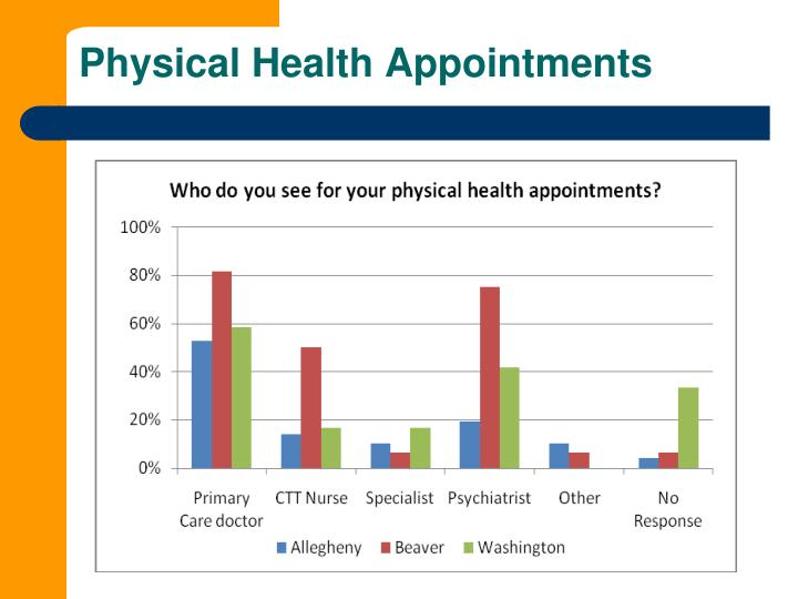 Physical Health Appointments