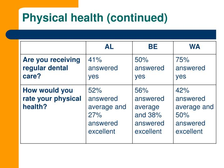 Physical health (continued)