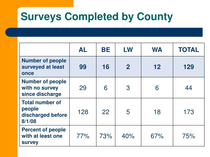 Surveys Completed by County