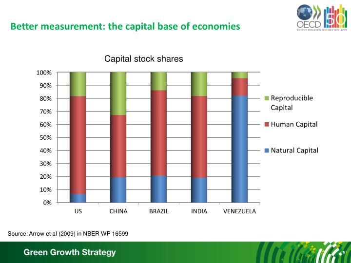 Better measurement: the capital base of economies