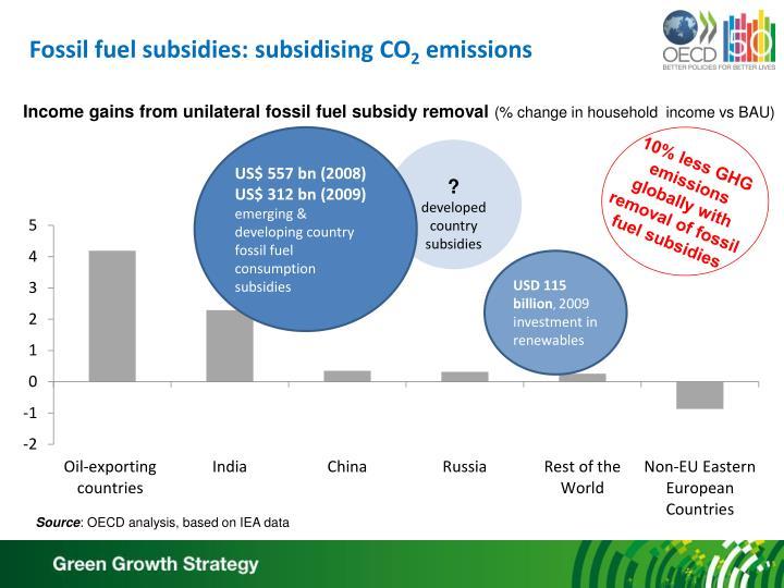 Fossil fuel subsidies: subsidising CO