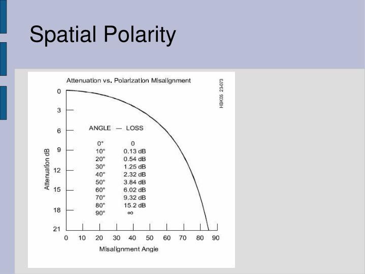 Spatial Polarity