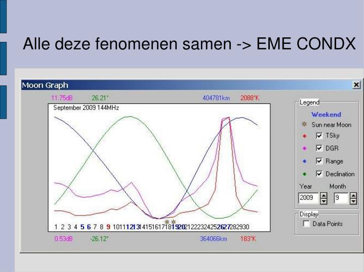 Alle deze fenomenen samen -> EME CONDX