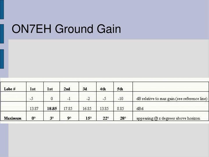 ON7EH Ground Gain