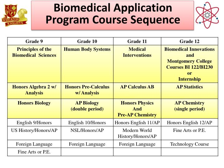 Biomedical Application Program Course Sequence