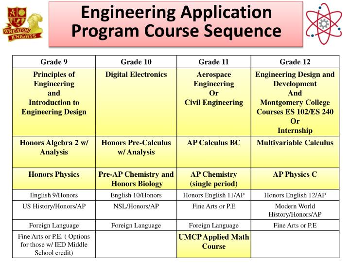 Engineering Application Program Course Sequence