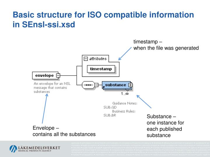 Basic structure for ISO compatible information in SEnsl-ssi.xsd