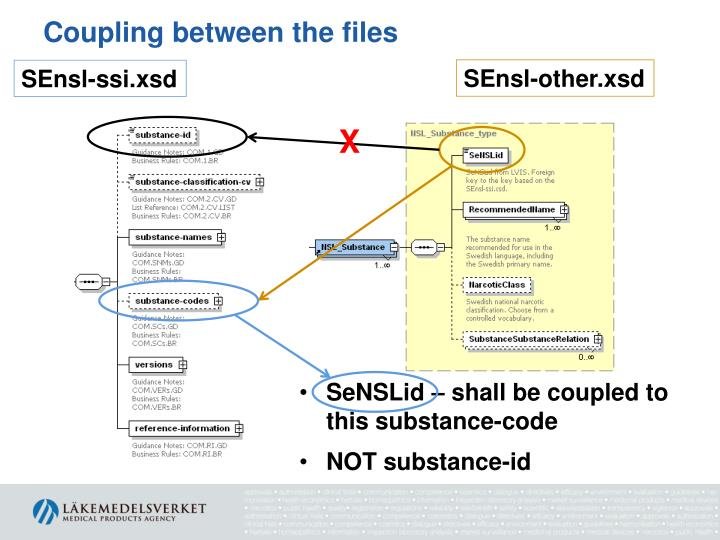 Coupling between the files