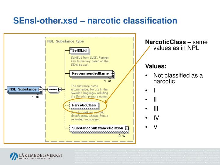 SEnsl-other.xsd – narcotic classification