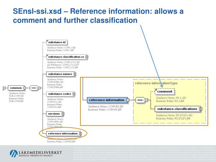SEnsl-ssi.xsd – Reference information: allows a comment and further classification
