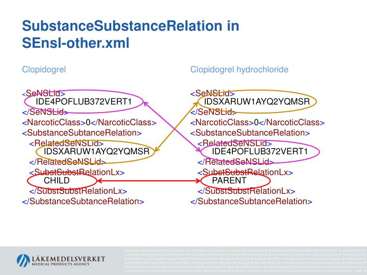 SubstanceSubstanceRelation in