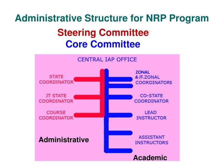 Administrative Structure for NRP Program