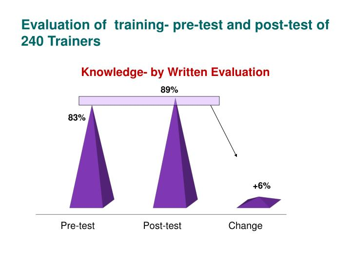 Evaluation of  training- pre-test and post-test of 240 Trainers