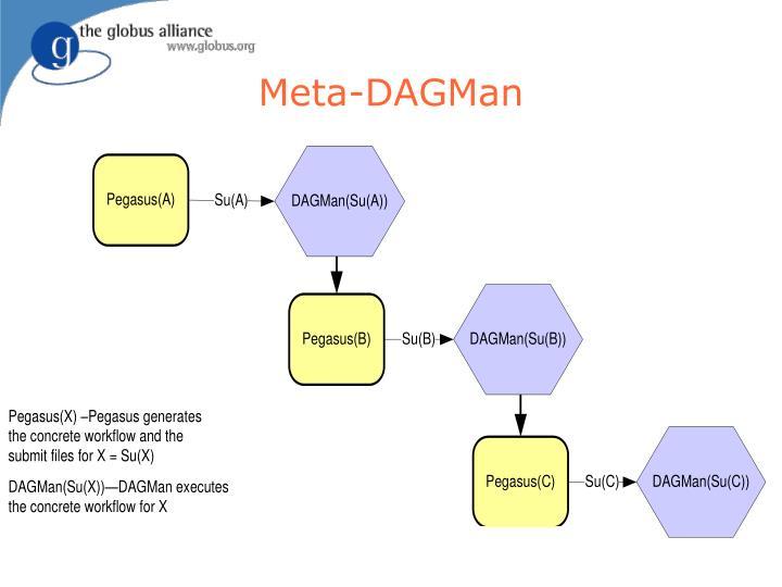 Meta-DAGMan