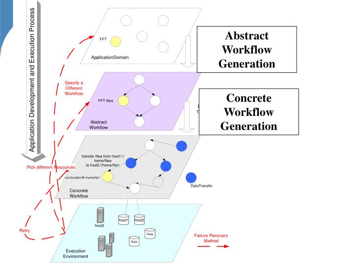 Abstract Workflow Generation