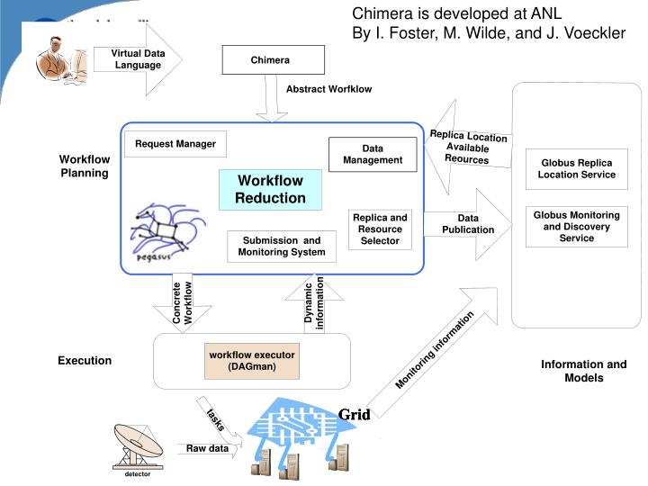 Chimera is developed at ANL