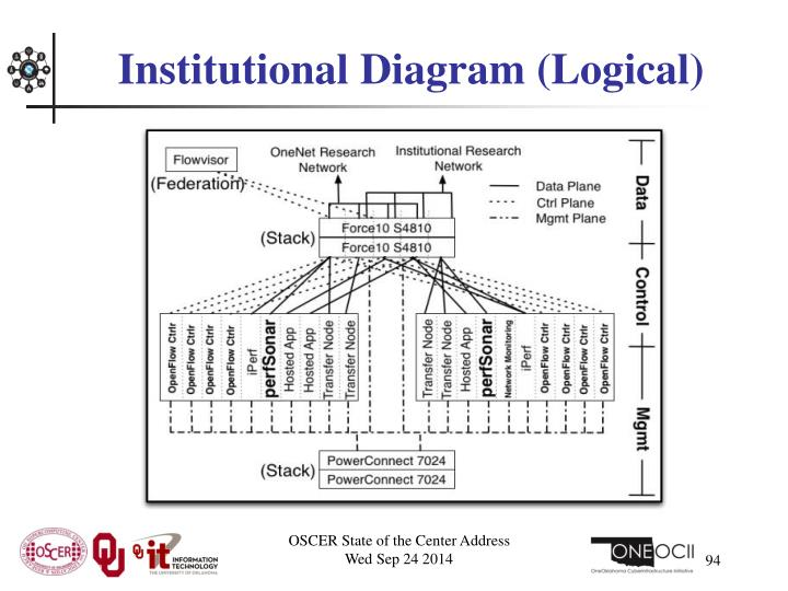 Institutional Diagram (Logical)