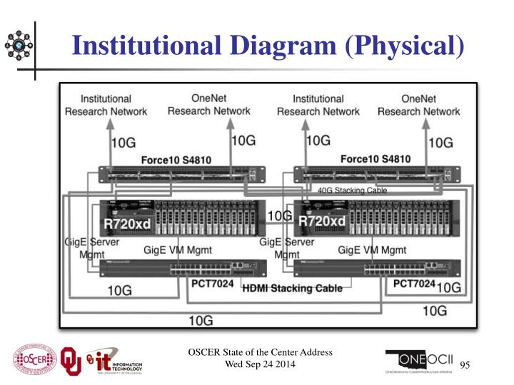 Institutional Diagram (Physical)