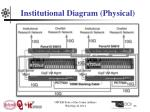 institutional diagram physical