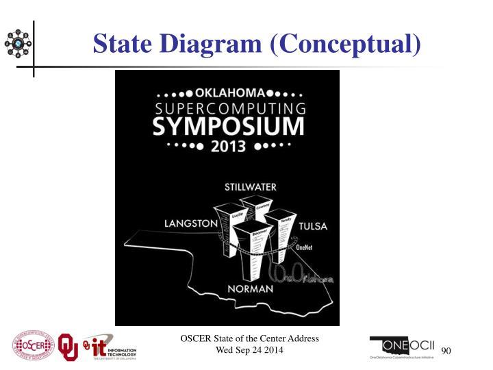State Diagram (Conceptual)