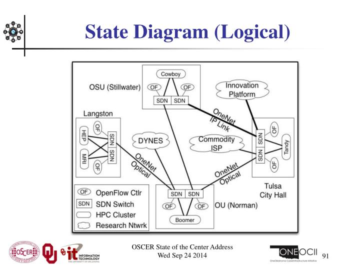 State Diagram (Logical)