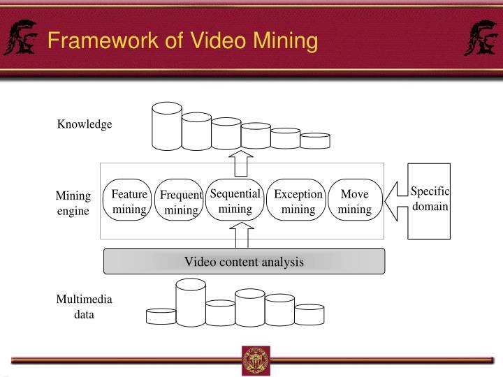 Framework of Video Mining