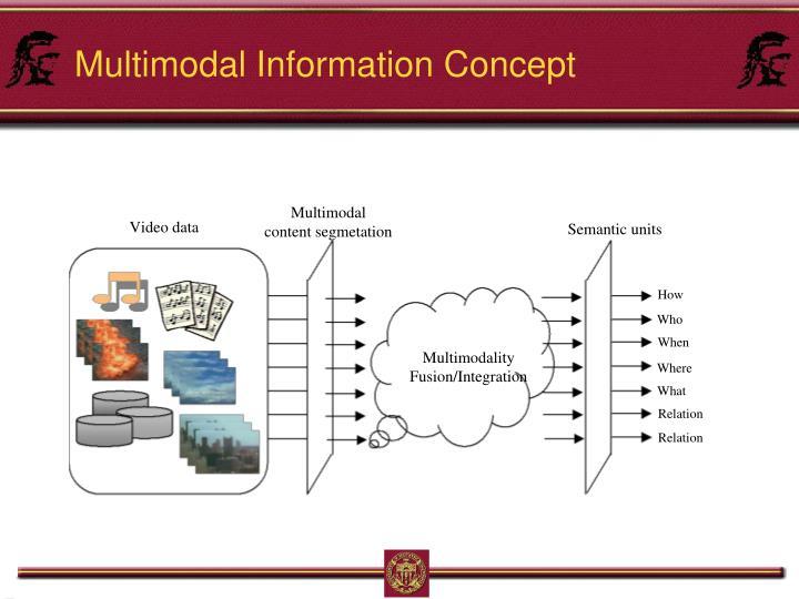 Multimodal Information Concept