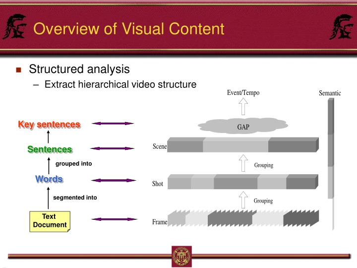 Overview of Visual Content