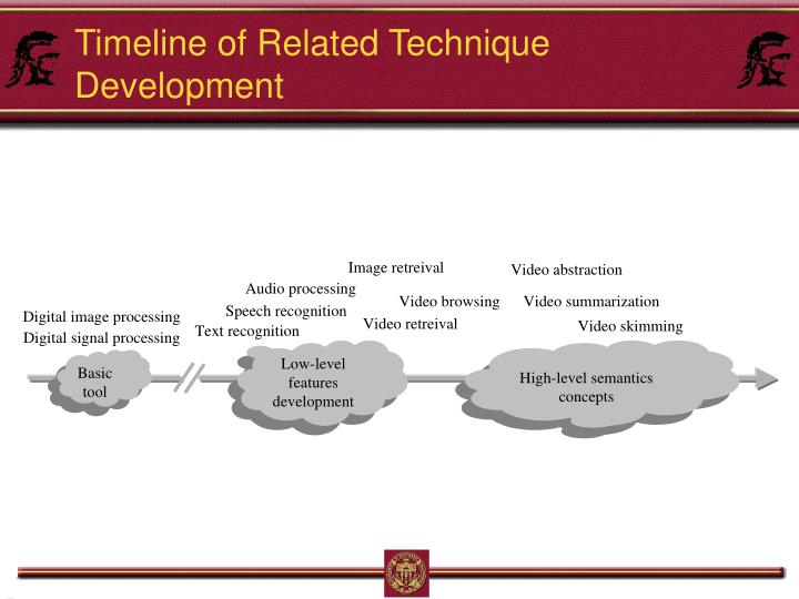 Timeline of Related Technique Development