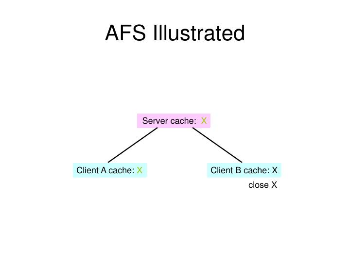 AFS Illustrated