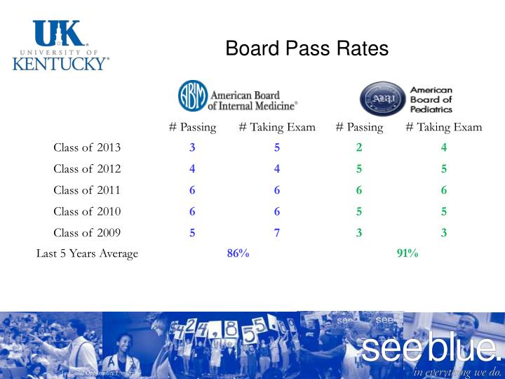 Board Pass Rates