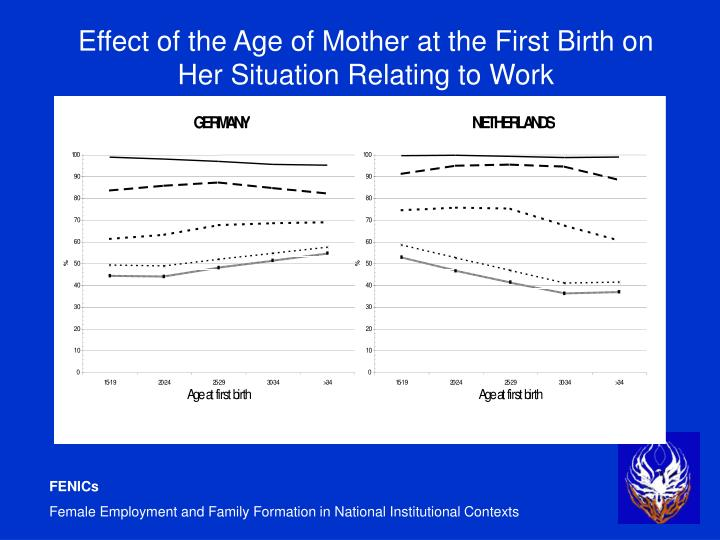 Effect of the Age of Mother at the First Birth on Her Situation Relating to Work