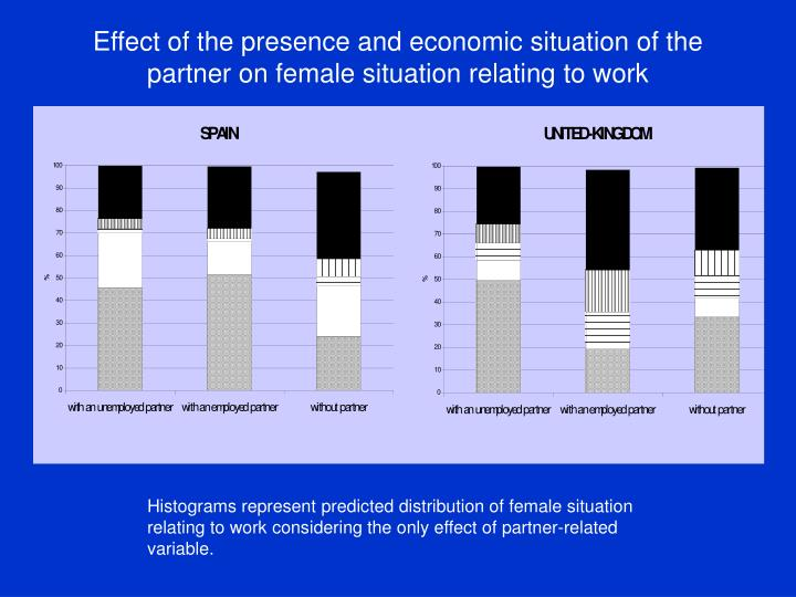 Effect of the presence and economic situation of the partner on female situation relating to work