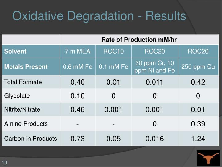 Oxidative Degradation - Results