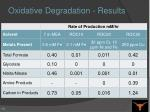 oxidative degradation results