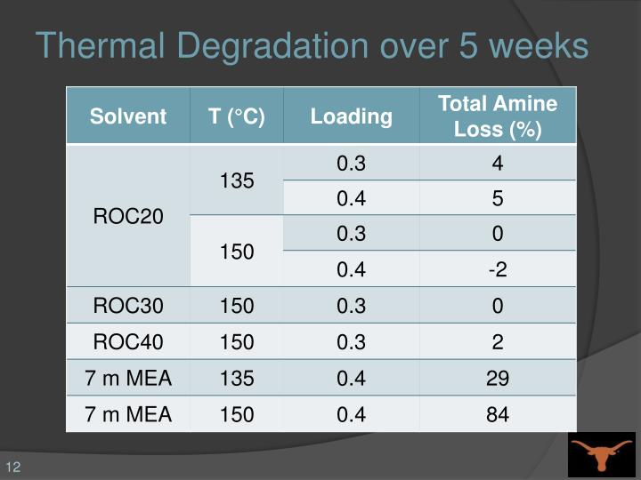 Thermal Degradation over 5 weeks