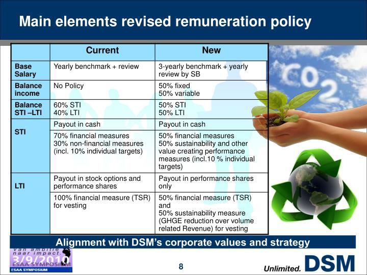 Main elements revised remuneration policy